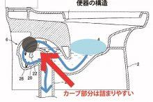 便器内部の構造